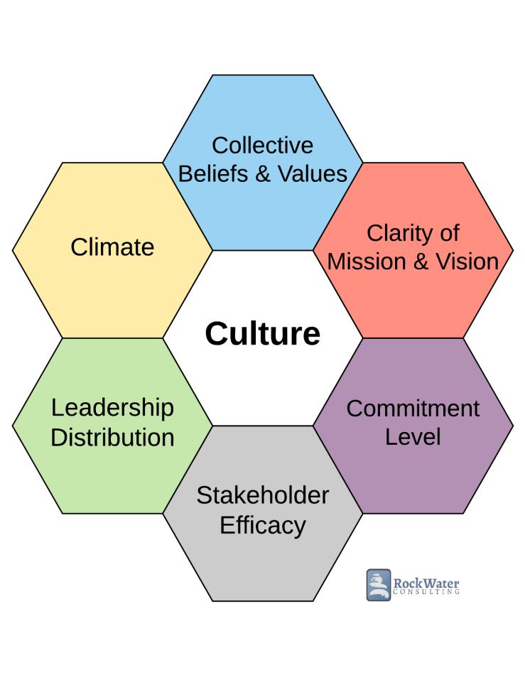 Updated Culture Model